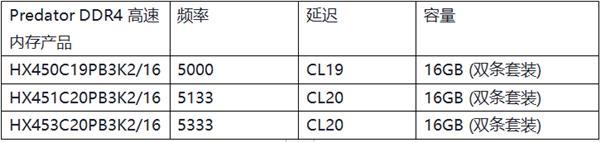 HyperX Predator DDR4系列超频内存推出高频新品
